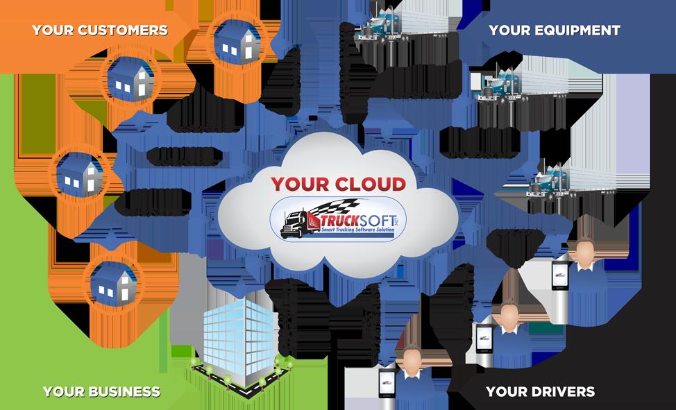 Trucking Dispatch Software - Trucksoft